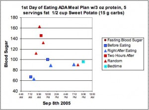 2005 Blood Sugars After ADA Meal
